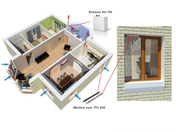 The air flows through internal doors into the bath room and kitchen  as it  gets more and more polluted  where it is vented by exhaust fans. Window vent PO 400   Blog  Ventilation systems