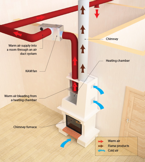 Kam fireplace fan efficient heating control for your home - Most efficient heating system ...